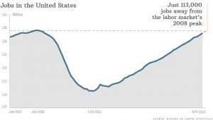 140603145057-jobs-recovery-chart-620xa[1]