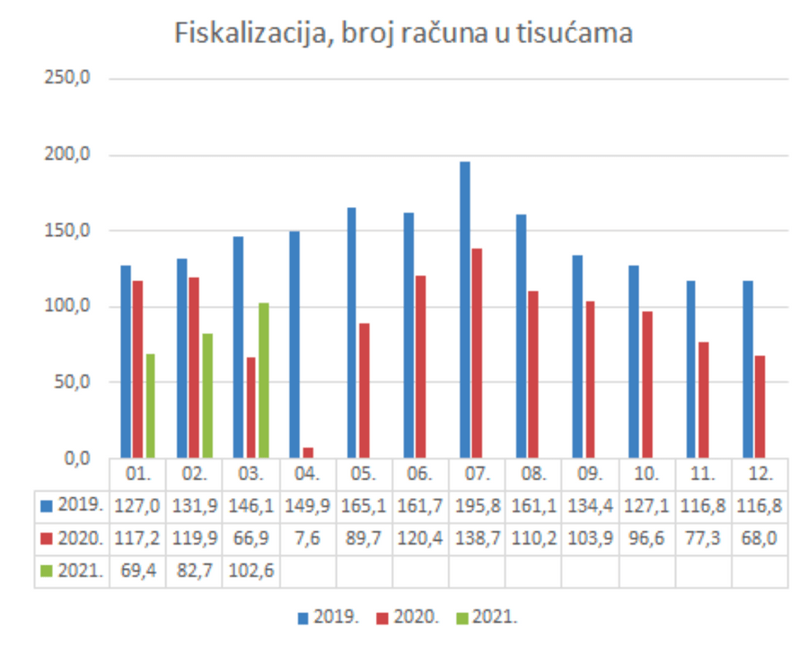 Broj fiskaliziranih računa 2019.-2021.