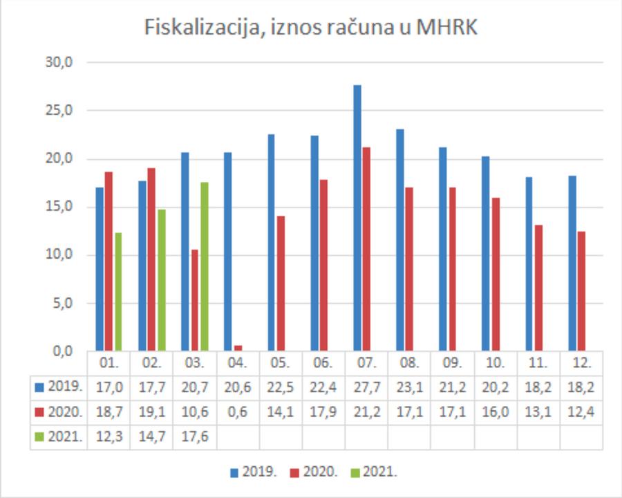 Iznos fiskaliziranih računa 2019.-2021.